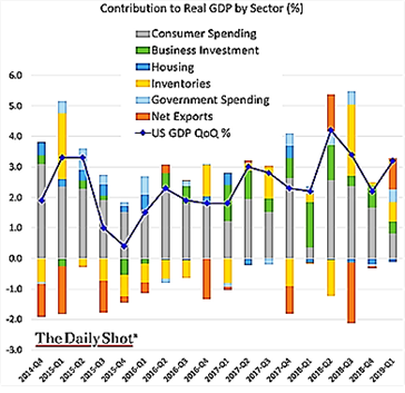 Contribution to Real GDP by Sector 2005-2019