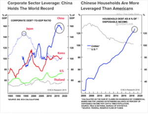 Corporate Sector Leverage - China Holds The World Record