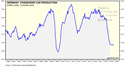Germany's Passenger Car Production