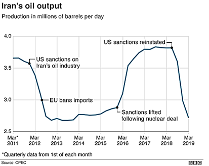 Iran's Oil Output 2011-2019