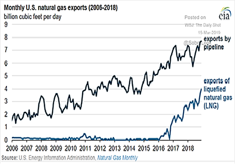 Monthly U.S. Natural Gas Exports 2006-2018