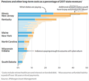 Pensions and Long-Term Costs as % of State Revenues