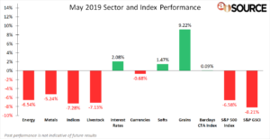 May 2019 Sector & Index Performance