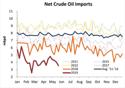 Net Crude Oil Imports