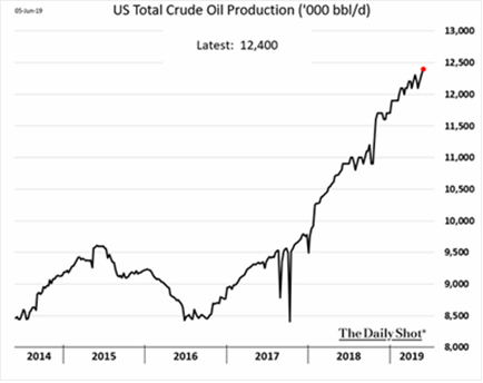 US Total Oil Production 2014-2019