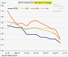 2019 World Oil Demand Change