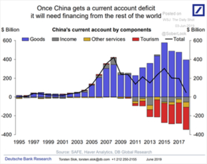 China's Current Account Components