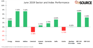 June 2019 Sector and Index Performance
