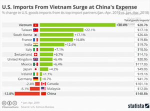 U.S. Imports From Vietnam
