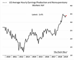 US Average Hourly Earnings Production and Non supervisory Workers YoY