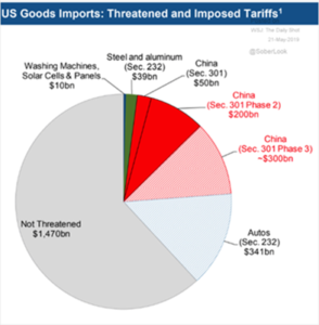 US Goods Imports - Threatened and Imposed Tarrifs