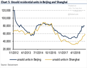 Unsold Residential Units in Beijing and Shanghai