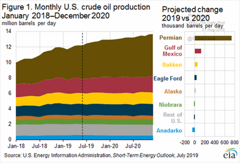 Crude Oil Production Jan. 2018-Dec.2020