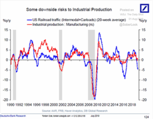 Downside Risk to Industrial Production