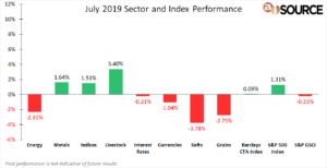July 2019 Index and Sector Performance