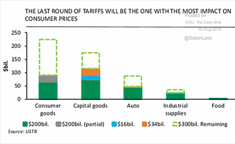 Tariff Impact on Consumer Prices