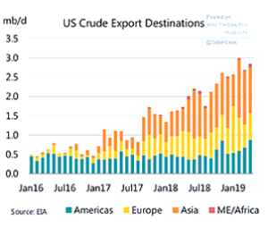 US Crude Export Destinations