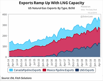 US Natural Gas Exports By Type