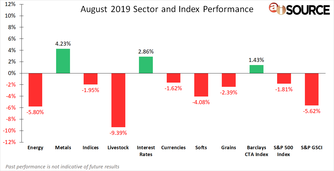 August 2019 Sector and Index Performance