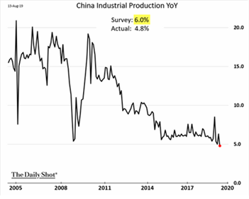 China Industrial Production YoY
