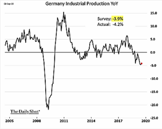 Germany Industrial Production YoY