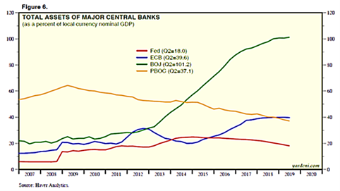 Total Assets of Major Central Banks 2007-2020