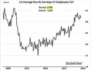 US Average Hourly Earnings All Employees YoY