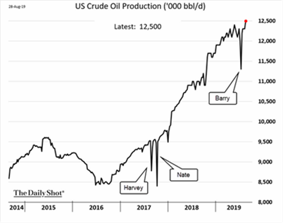 US Crude Oil Production (2014-2019)