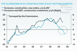Eurozone Construction Slowdown