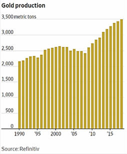 Gold Production 1990-2019