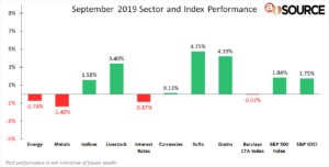 September 2019 Sector and Index Performance