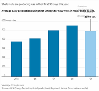 Shale Well Production 2015-2019
