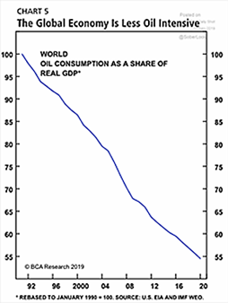 The Global Economy Is Less Oil Intensive