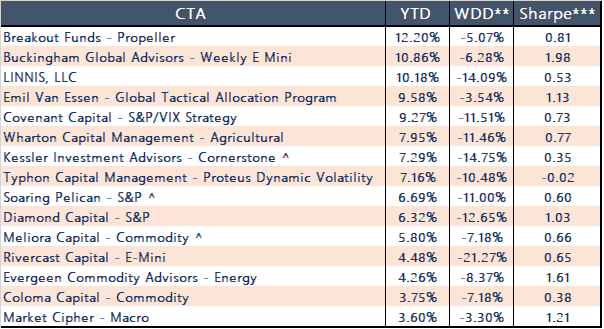 Top Performing CTAs - October 2019