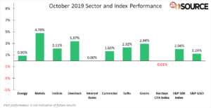 October 2019 Sector and Index Performance
