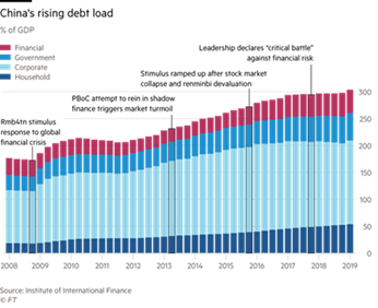 China's Rising Debt Load