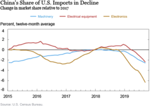 China's Share of U.S. Imports in Decline