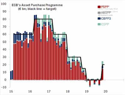 ECB's Asset Purchase Programme