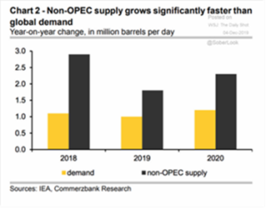 Non-OPEC Supply Grows Significantely Fast Than Global Demand