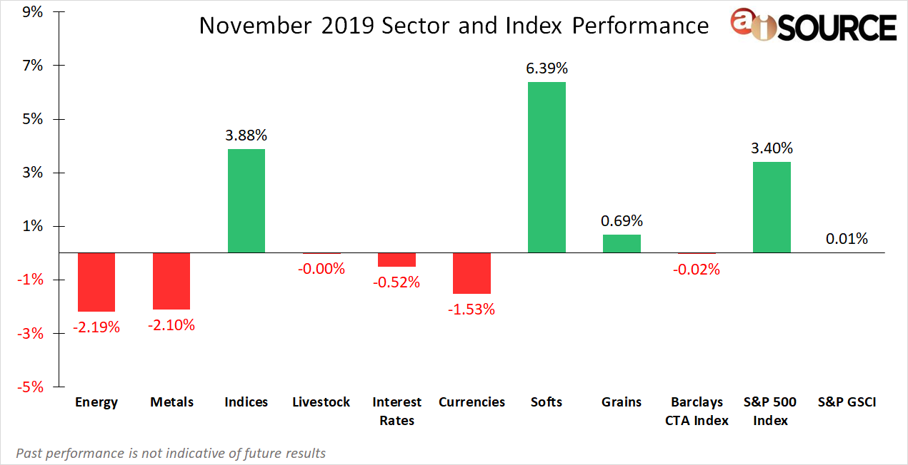 November 2019 Sector and Index Performance