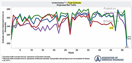 US Total Carloads Orginated Rail Traffic