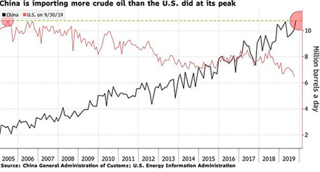 China Crude Oil Imports vs. US