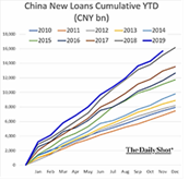 China New Loans Cumulative YTD