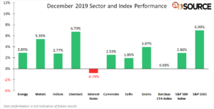 December 2019 Sector and Index Performance