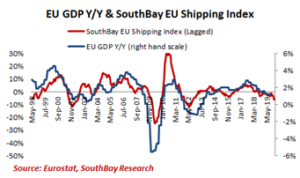 EU GDP Y-Y and Southbay EU Shipping Index