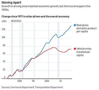 Growth in Driving vs. Economic Growth