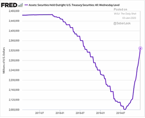 Securities and Treasury Levels