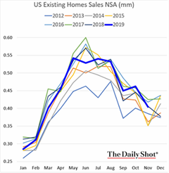 US Existing Home Sales NSA