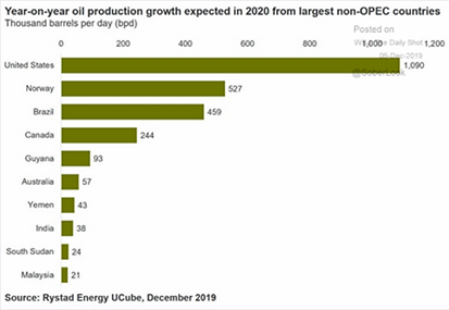 Year-on-Year Oil Production Growth Expected in 2020