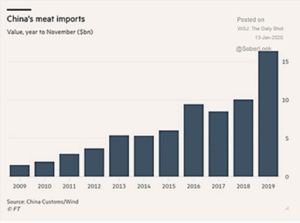China's Meat Imports